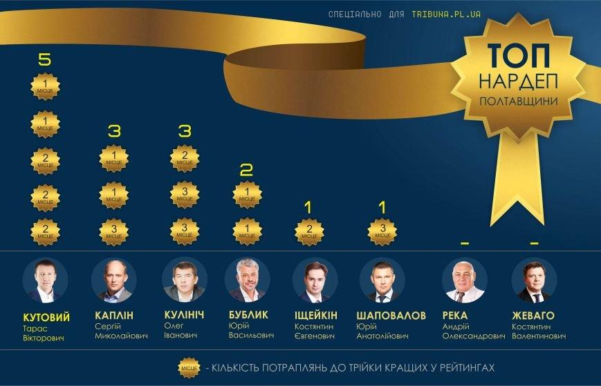 Хто став «топ-нардепом» з Полтавщини (фото) - фото 6