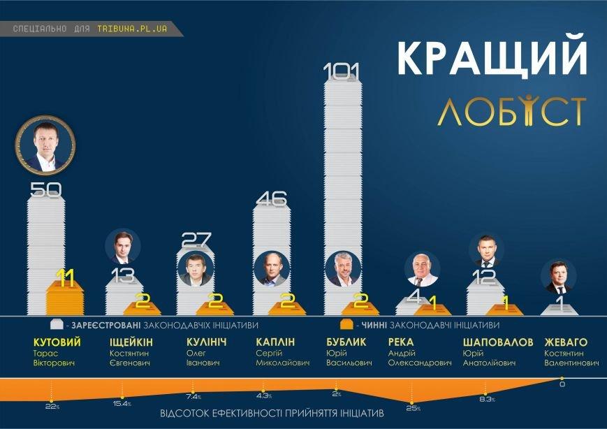 Хто став «топ-нардепом» з Полтавщини (фото) - фото 2