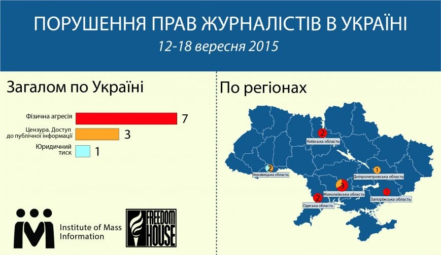 Николаевская область лидерует по нарушению прав журналистов в Украине (фото) - фото 1