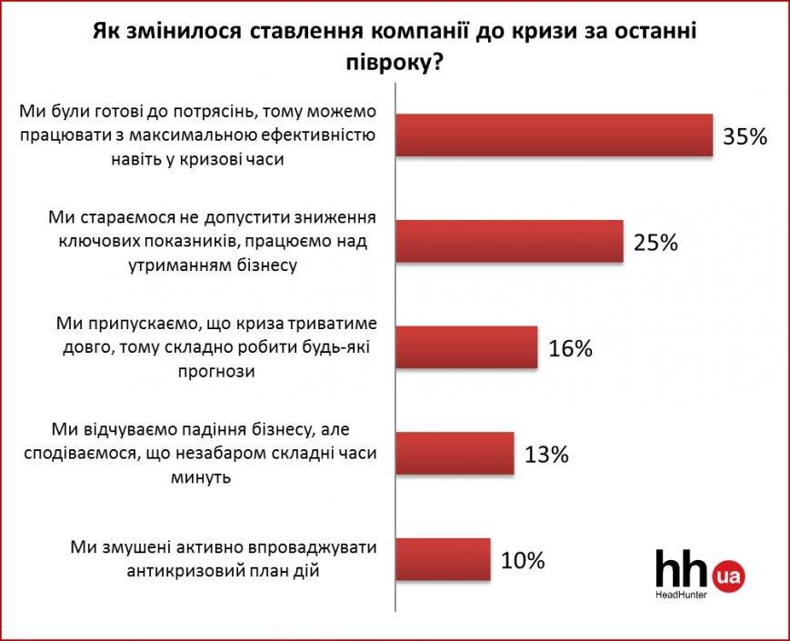 Тенденції та прогнози ринку праці (фото) - фото 2