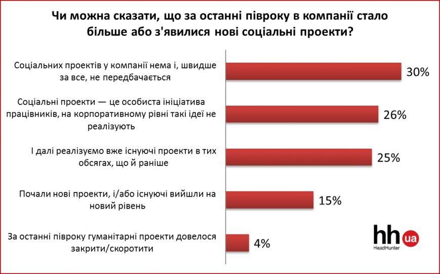 Тенденції та прогнози ринку праці (фото) - фото 3