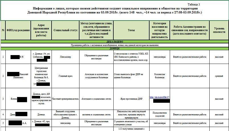 В «ДНР» составляют списки неблагонадежных лиц (фото) - фото 1