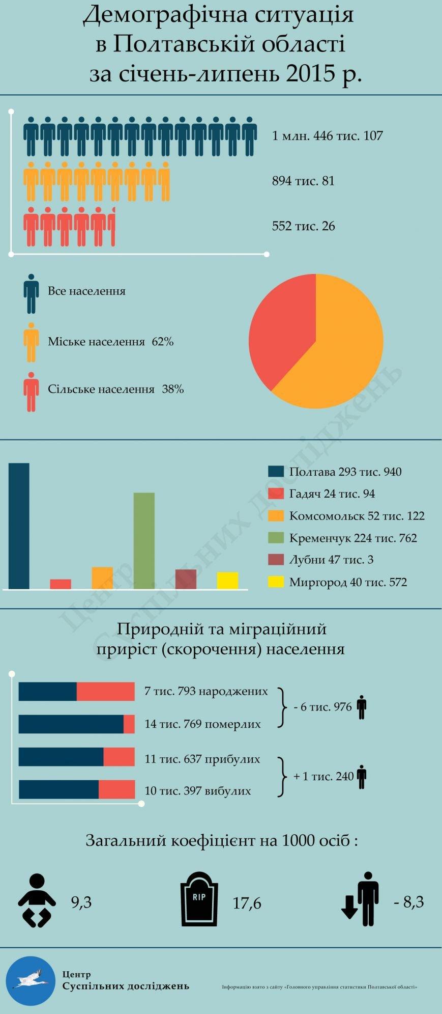 Демографічний стан за І півріччя 2015 р.