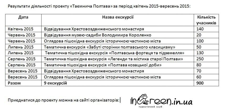 «Таємнича Полтава» відсвяткувала день народження на безкоштовній екскурсії (фото) - фото 4