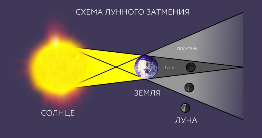 600px-Lunar_eclipse-ru.svg