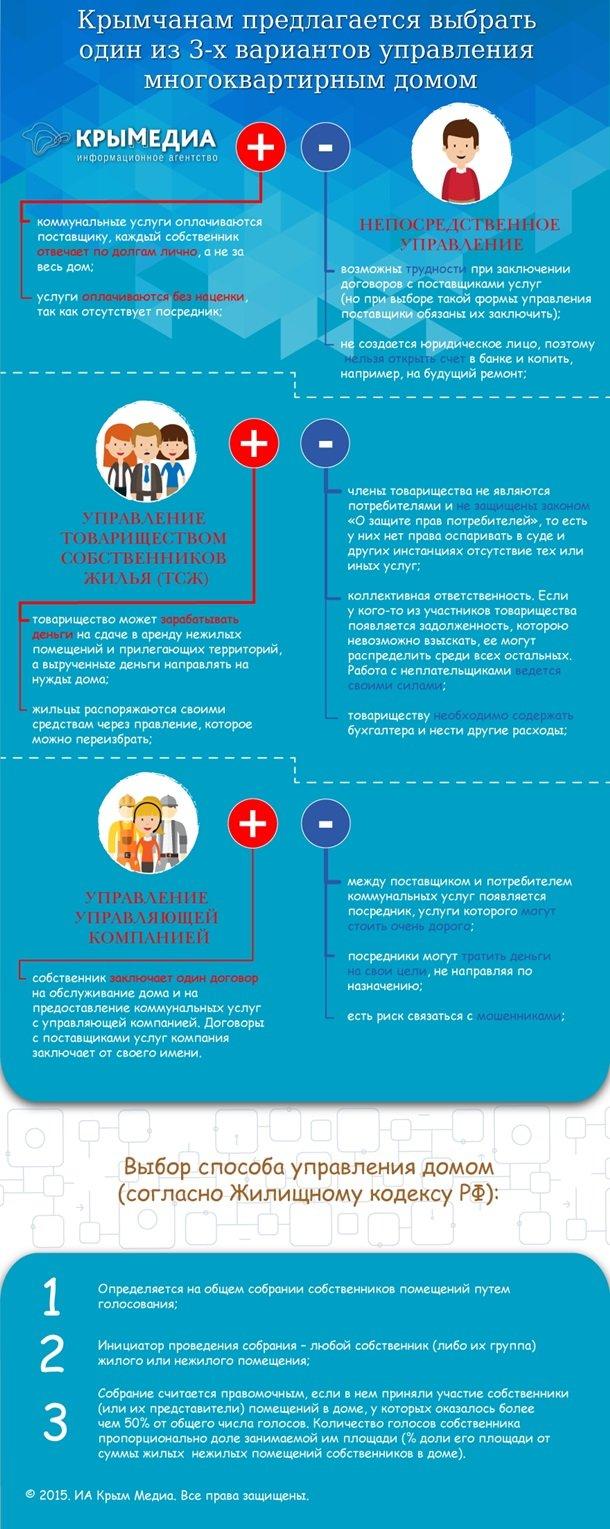 Повышение квартплаты в Крыму связано с увеличением объема работ по обслуживанию домов, – специалист (фото) - фото 1