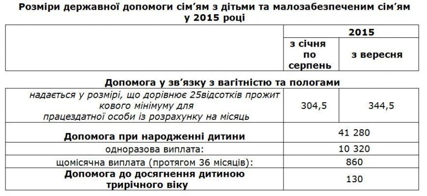 Красноармейское управление соцзащиты информирует об увеличении государственной помощи малообеспеченным семьям (фото) - фото 1