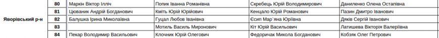 Зареєстровані кандидати в депутати Львівської облради. Повний список (фото) - фото 16