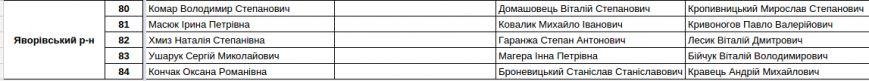 Зареєстровані кандидати в депутати Львівської облради. Повний список (фото) - фото 18