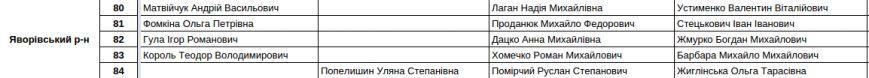 Зареєстровані кандидати в депутати Львівської облради. Повний список (фото) - фото 14