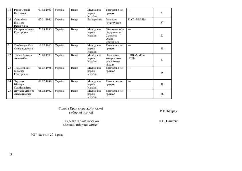 Список кандидатов в Краматорский горсовет от Молодежной партии Украины, фото-3