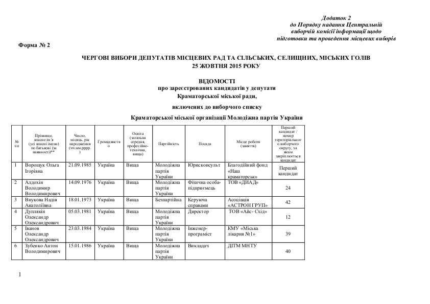 Список кандидатов в Краматорский горсовет от Молодежной партии Украины, фото-1