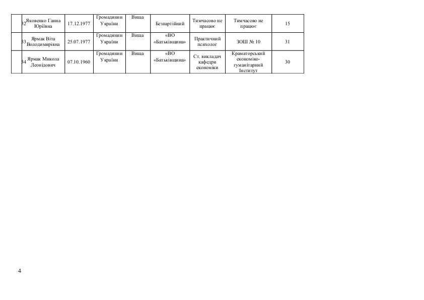 Список кандидатов в Краматорский горсовет от Всеукраїнського об'єднання «БАТЬКІВЩИНА», фото-4