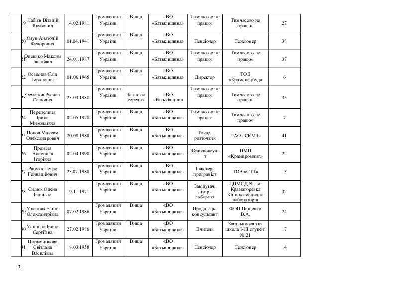 Список кандидатов в Краматорский горсовет от Всеукраїнського об'єднання «БАТЬКІВЩИНА», фото-3