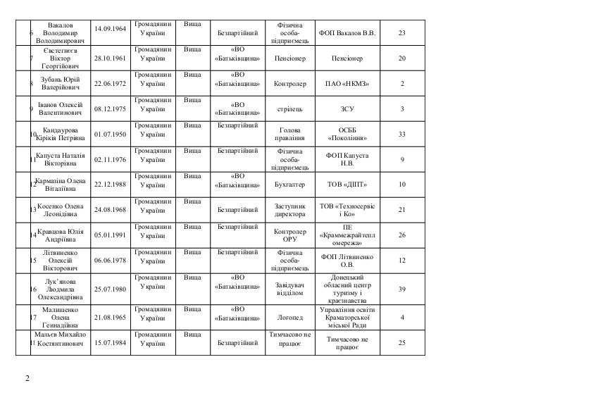 Список кандидатов в Краматорский горсовет от Всеукраїнського об'єднання «БАТЬКІВЩИНА», фото-2