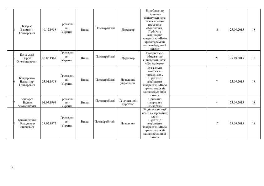 Список кандидатов в Краматорский горсовет от політичної парті  «ОПОЗИЦІЙНИЙ БЛОК», фото-2
