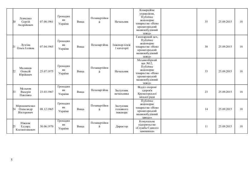 Список кандидатов в Краматорский горсовет от політичної парті  «ОПОЗИЦІЙНИЙ БЛОК», фото-5