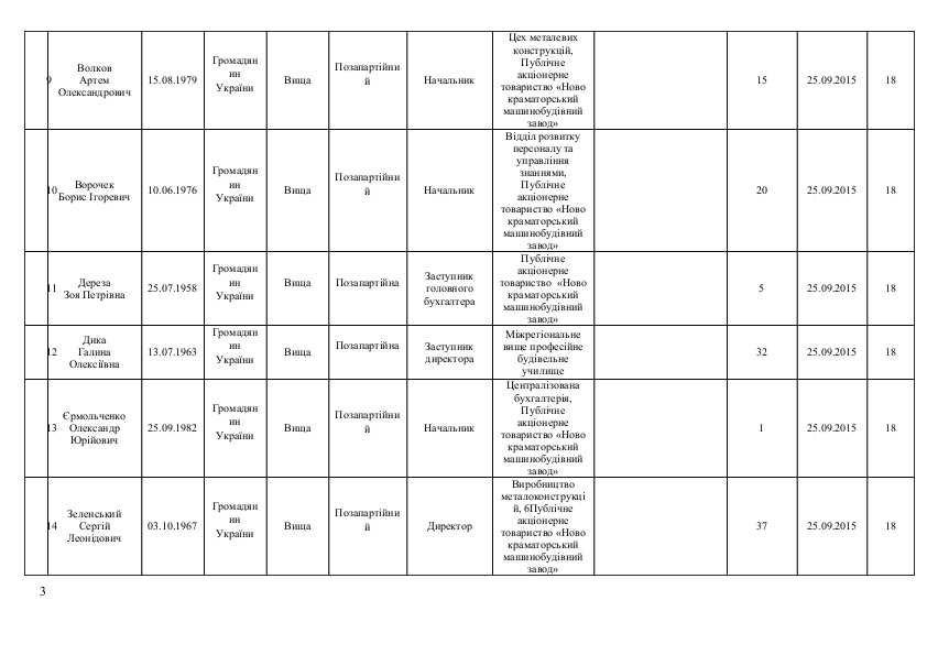 Список кандидатов в Краматорский горсовет от політичної парті  «ОПОЗИЦІЙНИЙ БЛОК», фото-3