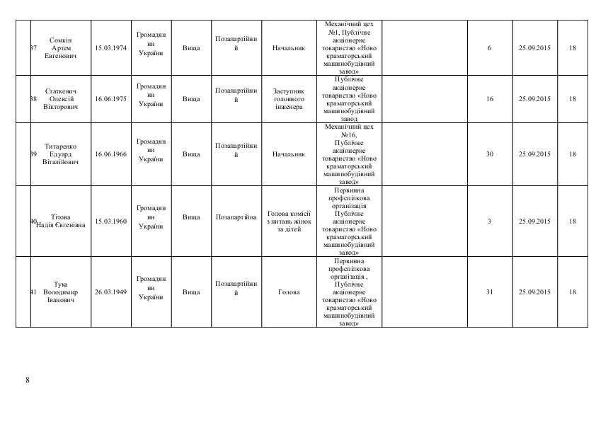 Список кандидатов в Краматорский горсовет от політичної парті  «ОПОЗИЦІЙНИЙ БЛОК», фото-8