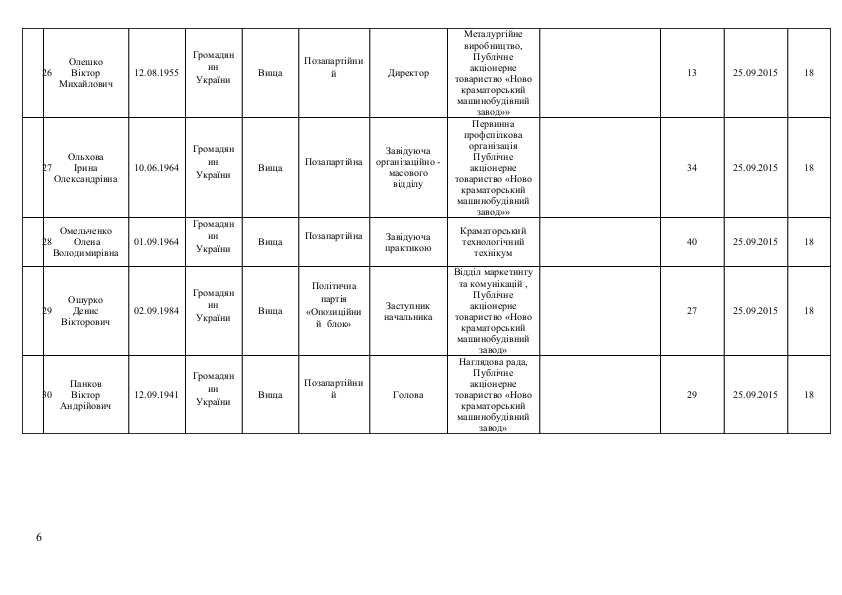 Список кандидатов в Краматорский горсовет от політичної парті  «ОПОЗИЦІЙНИЙ БЛОК», фото-6
