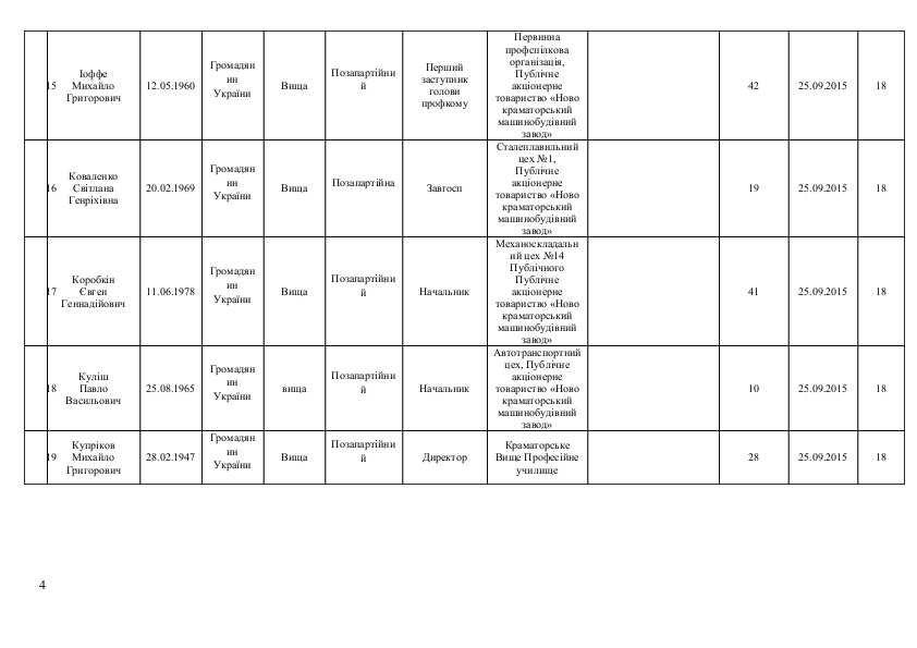 Список кандидатов в Краматорский горсовет от політичної парті  «ОПОЗИЦІЙНИЙ БЛОК», фото-4