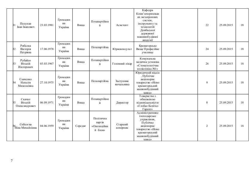Список кандидатов в Краматорский горсовет от політичної парті  «ОПОЗИЦІЙНИЙ БЛОК», фото-7
