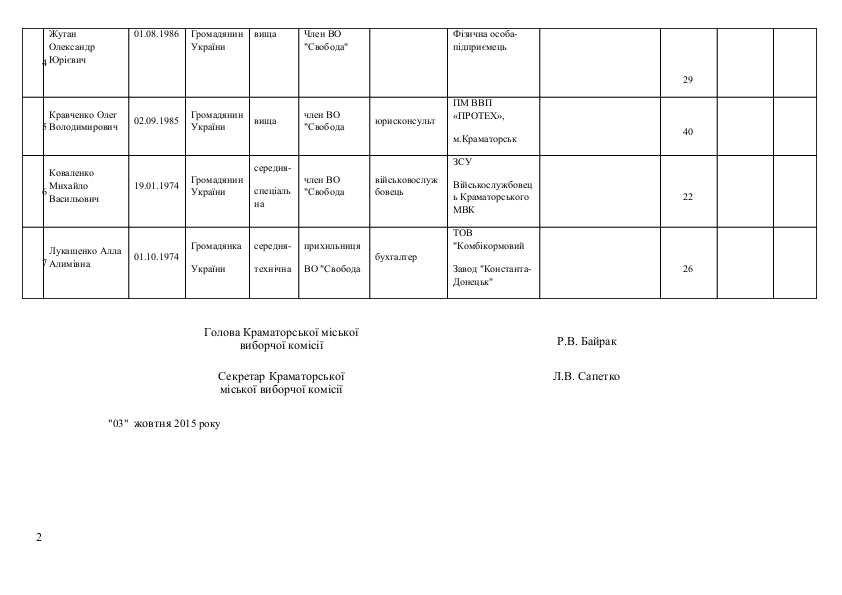 Список кандидатов в Краматорский горсовет от Всеукраїнського об'єднання «Свобода», фото-2