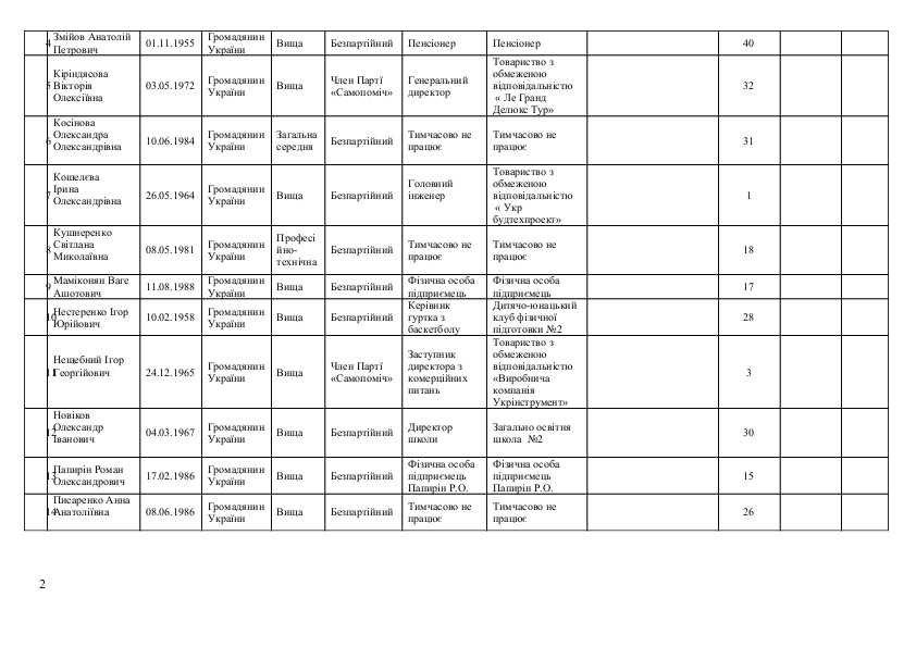 Список кандидатов в Краматорский горсовет от «Об'єднання «Самопоміч», фото-2