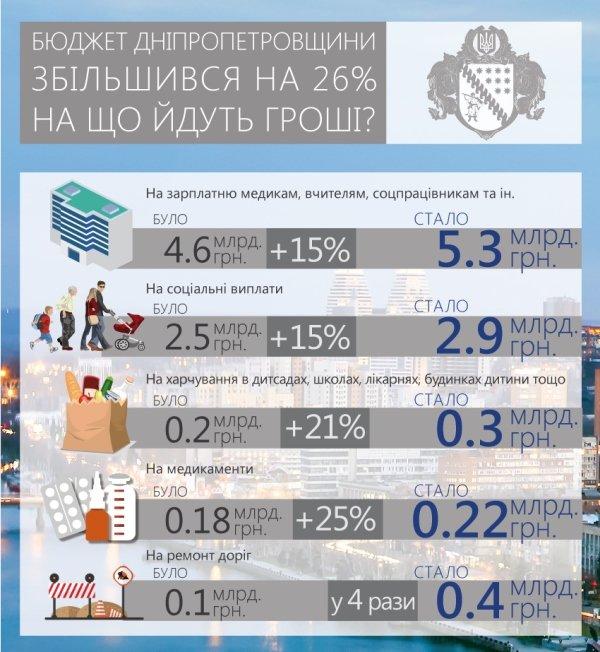 На 26% перевыполнила план наполнения бюджета Днепропетровская область, фото-1