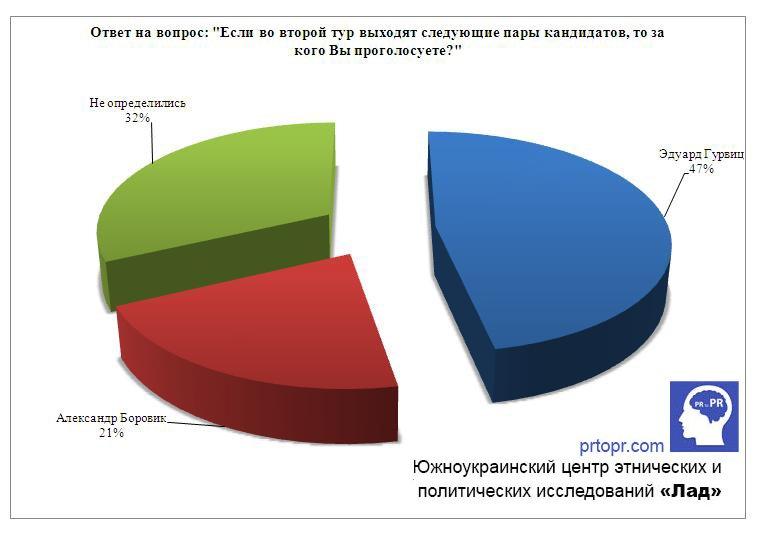 Чижов: Лидером в гонке на пост мэра Одессы является Сергей Кивалов (ИНФОГРАФИКА) (фото) - фото 1