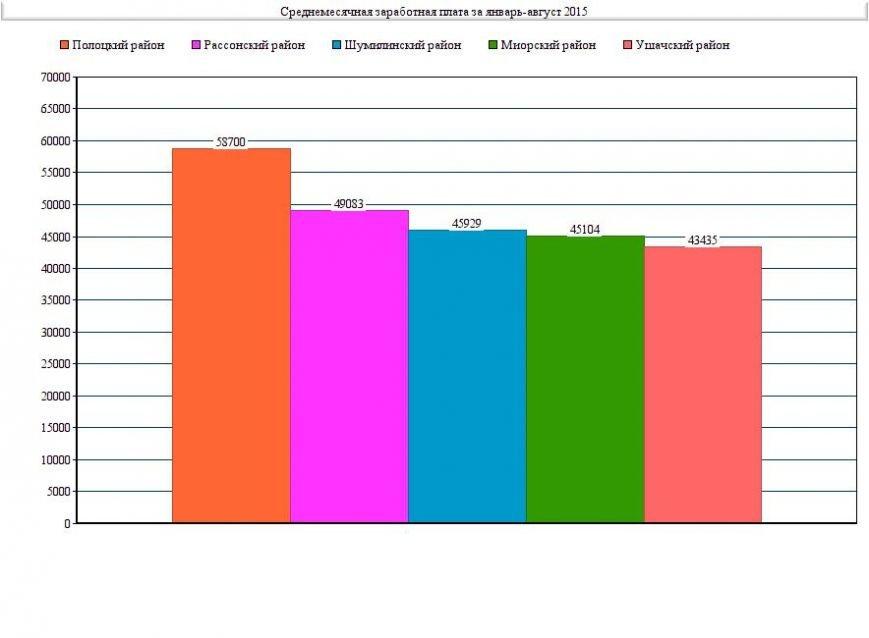 Анализ среднемесячной заработной платы Полоцкого района (в сравнении с другими районами Витебской области) (фото) - фото 1