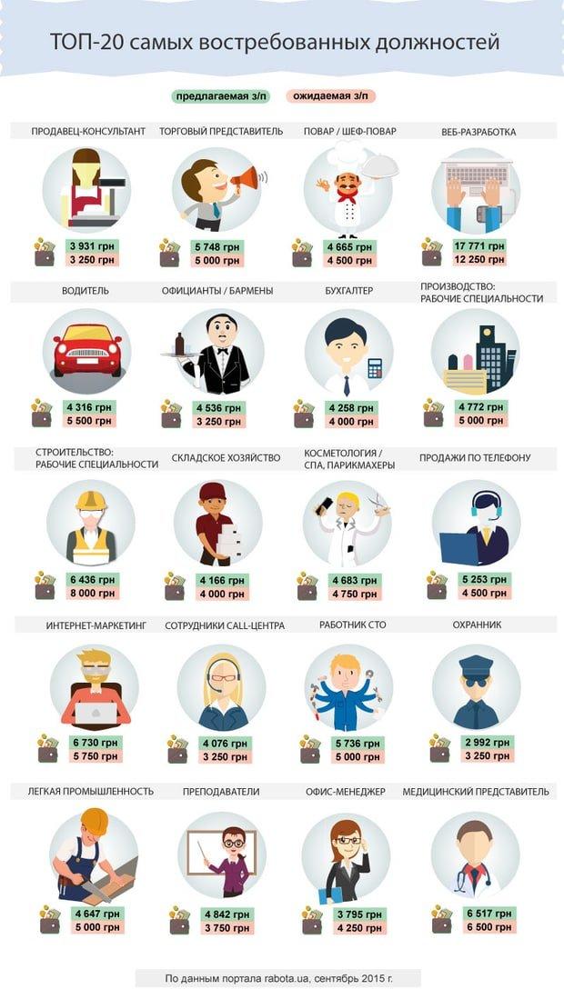 Рынок труда Украины ожил: работники, которые нужны прямо сейчас (Инфографика) (фото) - фото 1