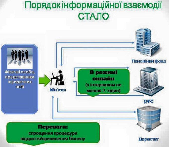 Сумчане смогут зарегистрировать бизнес за сутки через интернет, фото-1