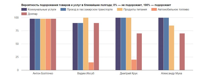 2015-10-08 10-25-38 Что подорожает после выборов    БЕЛОРУССКИЕ НОВОСТИ – Yandex