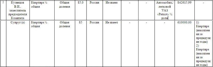 Покупки ульяновского чиновника во много раз превысили его доходы (фото) - фото 1