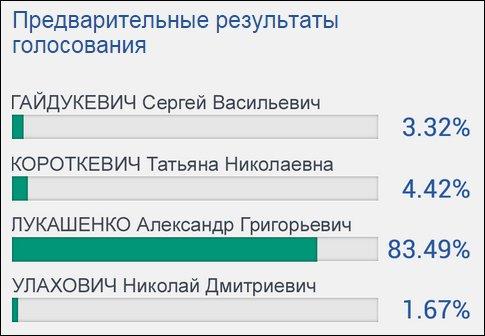 Предварительные итоги голосования: Лукашенко — 83,49%, Короткевич — 4,42%, фото-1