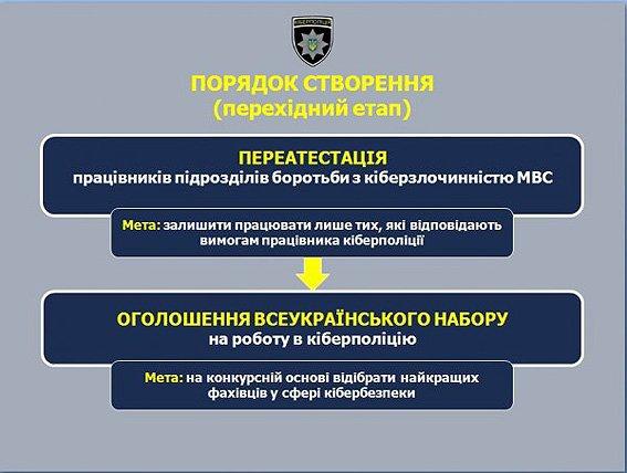 В Кременчуге и по всей Украине 15 октября стартует набор в Киберполицию (фото) - фото 1