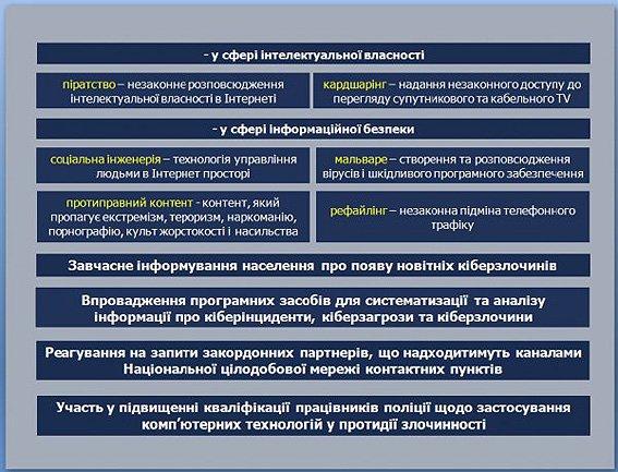 В Кременчуге и по всей Украине 15 октября стартует набор в Киберполицию (фото) - фото 4