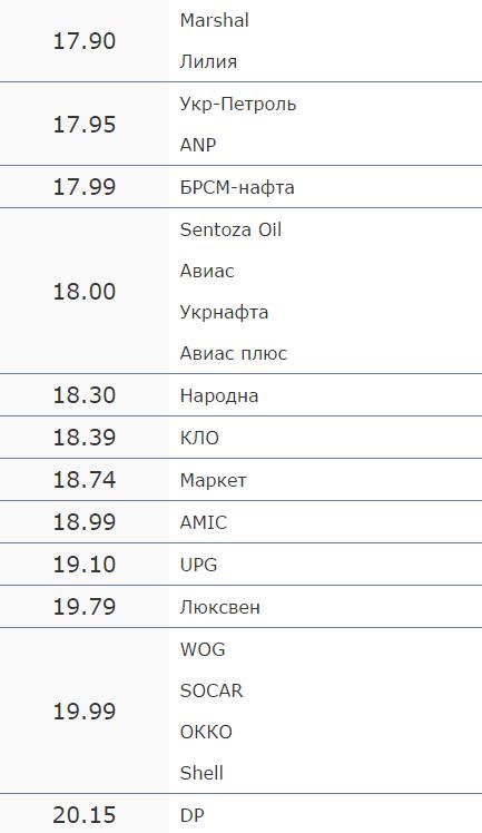 Вартість пального на черкаських АЗС на 13 жовтня (фото) - фото 1