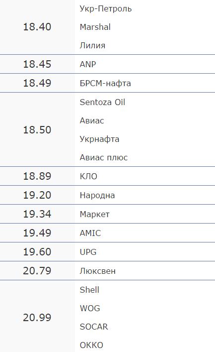 Вартість пального на черкаських АЗС на 13 жовтня (фото) - фото 2