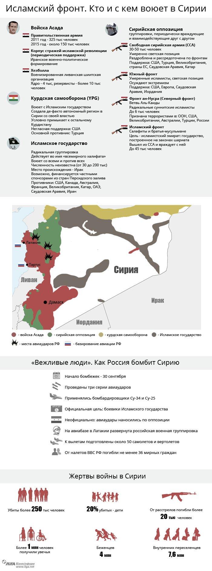 Кто и с кем воюет в Сирии (ИНФОГРАФИКА) (фото) - фото 1
