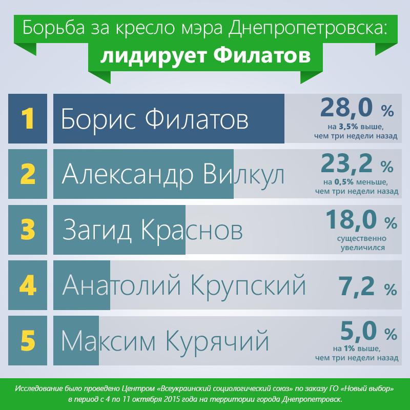 Инфографика-Статистика-Ок