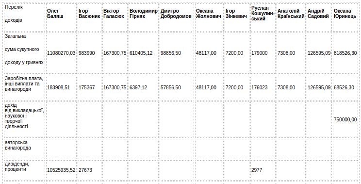 Рейтинг доходів кандидатів на посаду міського голови Львова (фото) - фото 1