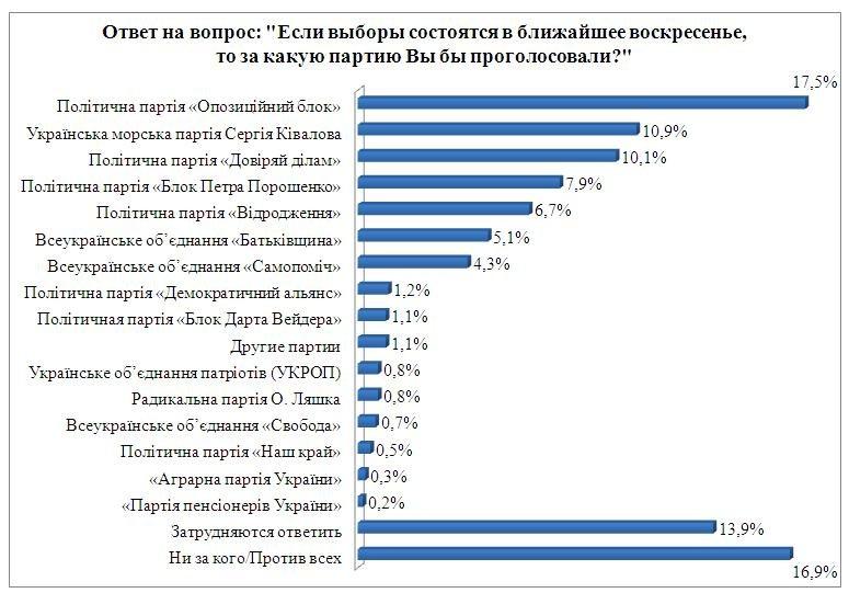 Статистическое исследование:Доверяют делам чуть более 10% одесситов, а мэра Одесса будет избирать в два тура (фото) - фото 1