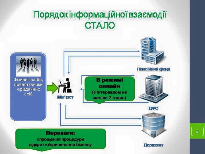 Тернополяни можуть зареєструвати свій бізнес за один день (фото) - фото 1