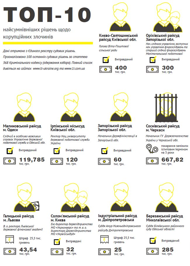 Почему коррупционерам часто удается избежать тюрьмы (ИНФОГРАФИКА) (фото) - фото 2