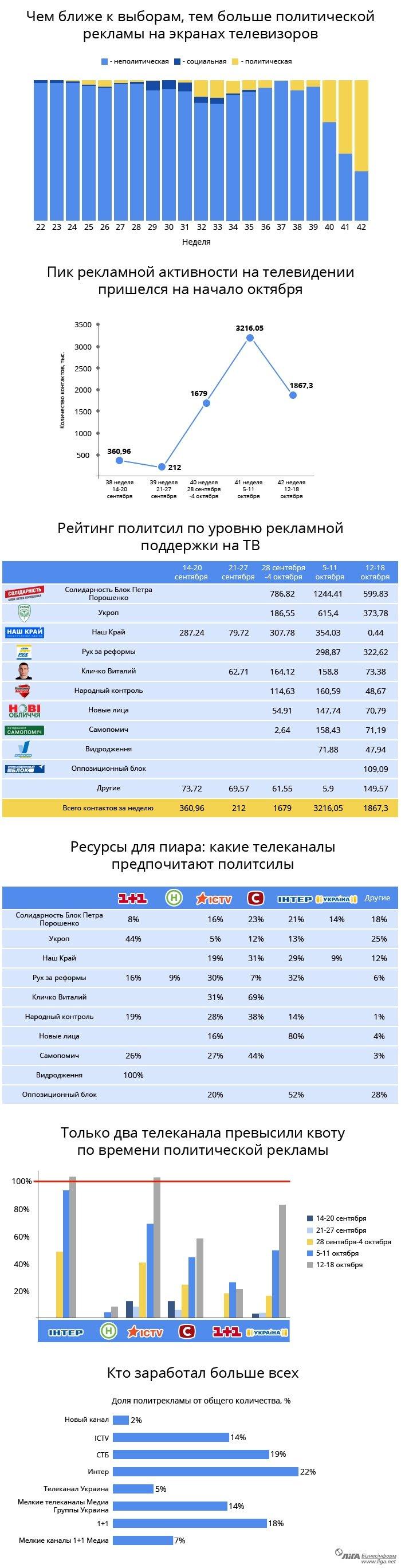 Пропаганда на ТВ: каким каналам достались деньги политиков (ИНФОГРАФИКА) (фото) - фото 1