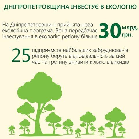 Более 30 млрд. грн. планируется инвестировать в экологию Днепропетровской области, фото-1