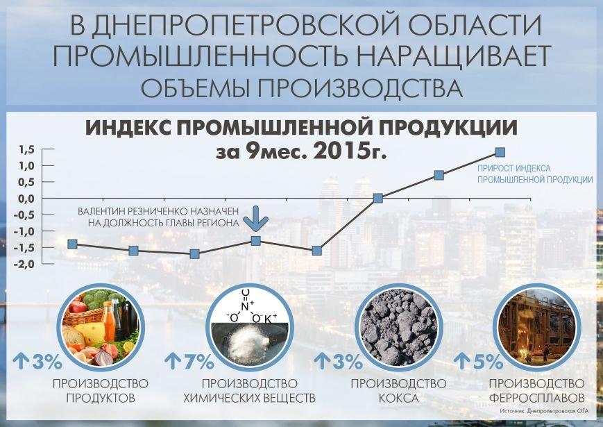 Днепр промышленность объем рус