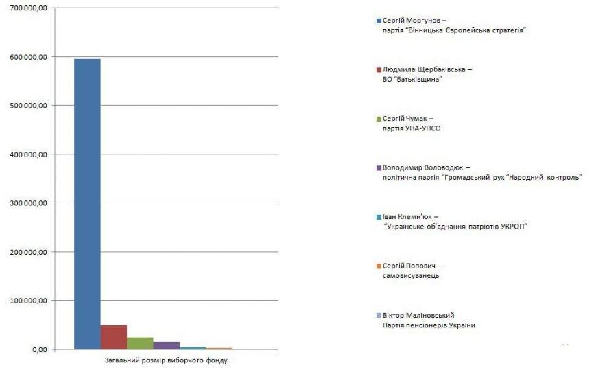Гроші на вибори: скільки витратили на передвиборчу компанію кандидати у мера Вінниці (фото) - фото 2